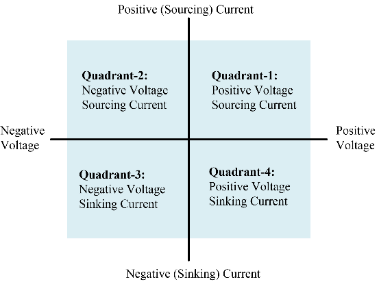 Diagram showing a four quadrant power supply. It can operate in any one of the 4 quadrants.
