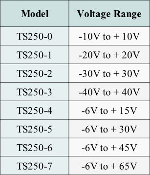 Using this table to select an AC four-quadrant power supplies and amplifier.
