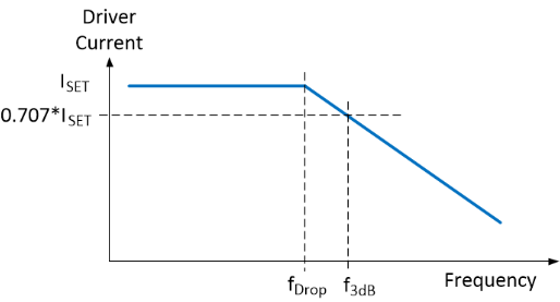 Frequency response of inductive load with current source.