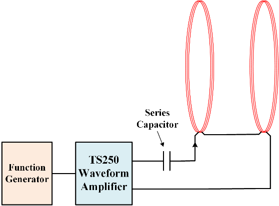 At series resonance, the waveform amplifier drives high-current to produce Helmholtz coils field.