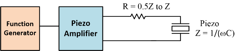 Piezoelectric amplifier is optimized by using series resistor for impedance matching when driving PZT transducer.
