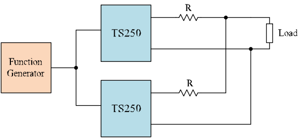 Connecting two high output current amplifiers to doubles the output current.