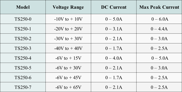 Use Table 1 to select a high-current amplifier.