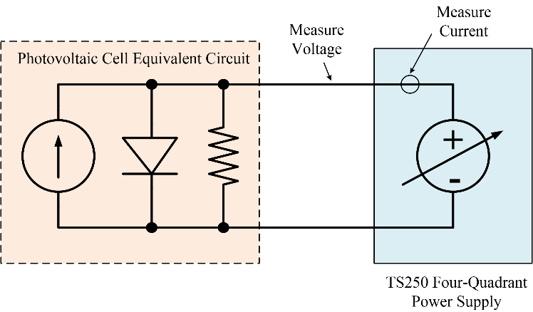 Using a 4-quadrant power supply to characterized a photovoltaic cell.