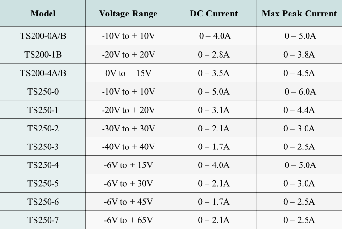 Use this table to select a piezoelectric motor driver amplifier.