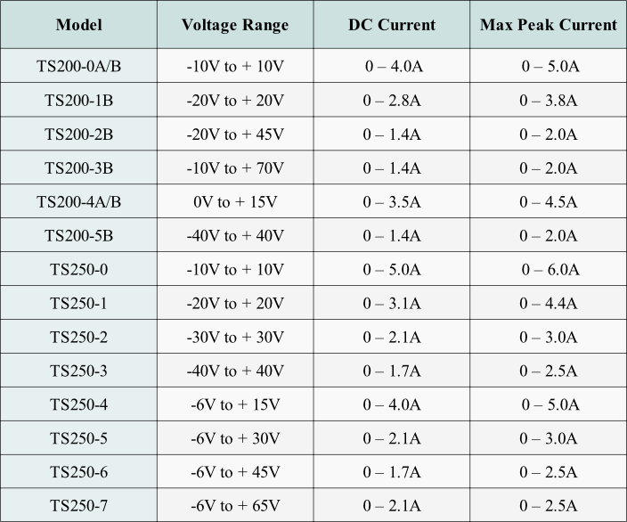 Use this table to select a voltage amplifier for high-voltage and high-current test and measurement applications.