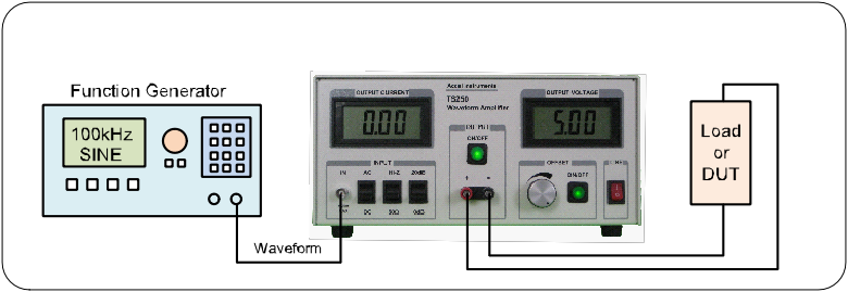 The waveform amplifier input is connected to a function generator and the output is connected to a device under test.