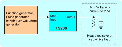 Application diagram showing a function generator is amplified by TS200 for driving heavy load.