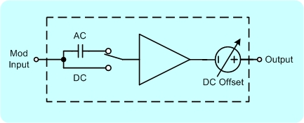 The TS200 waveform amplifier functional equivalent diagram. The amplifier input is AC or DC coupled.  It is ideal for lab amplifier applications.