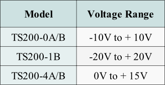 Use this table to select a bipolar amplifier power supply.