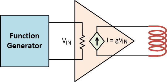 Constant current driver is depicted as transconductance amplifier.