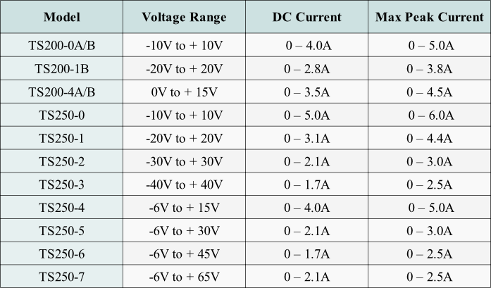 Select a laboratory amplifier using Table 1.