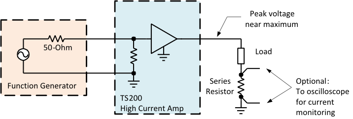 For high load current, signal generator amp is used. Low-side resistor is used to maximize the output current.
