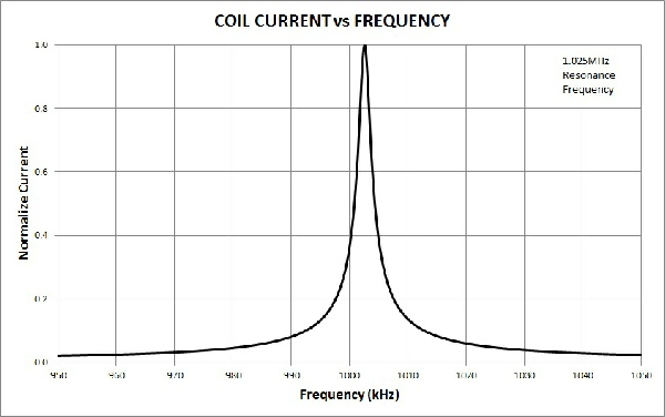 Electromagnetic resonant frequency of a coil