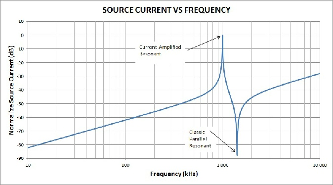 High frequency electromagnet current vs. frequency is plotted.