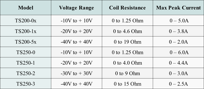 Use this table to select the waveform amplifier for high-current and high-frequency Helmholtz coils.