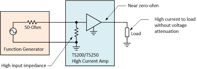 TS200 high current amplifier drives high current load without voltage attenuation.