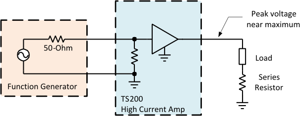 High-current lab power amp uses a series resistor to maximize the output current.