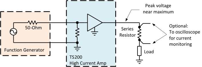 Using the TS200 to amplify an arb waveform generator. A series resistor can be used to maximize the output current.