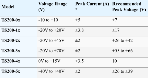Use this table to select a high current amplifier for your function generator.